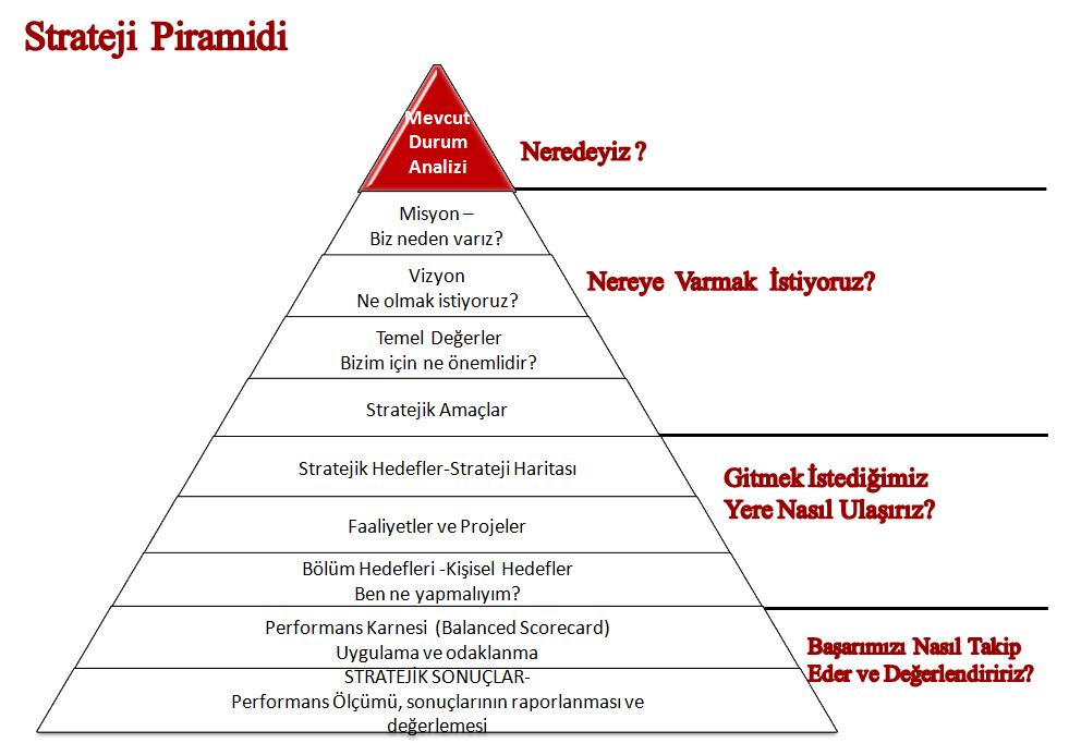 strateji piramidi