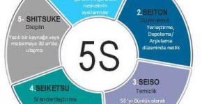 5s uygulaması