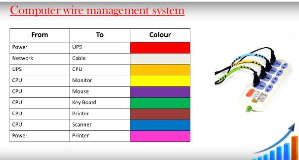 5s renk kodlaması
