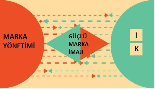 Marka Yönetimi ve İK arasındaki ilişki