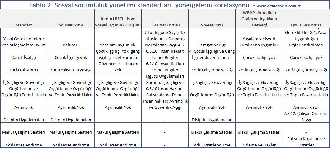 Sosyal sorumluluk yönetimi standartları yönergelerin korelasyonuştırması