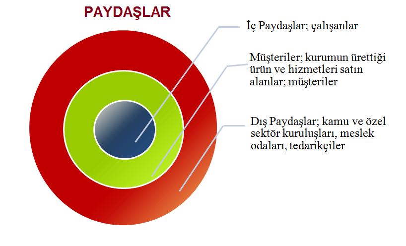 paydaş analizi