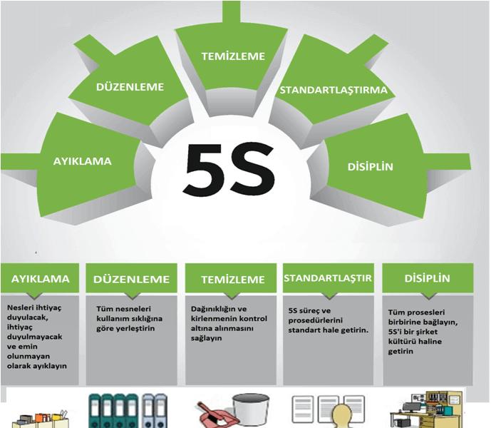 5s iş yeri organizasyonu
